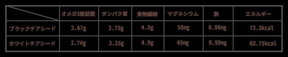 ホワイトチアシード、ブラックチアシードの栄養価